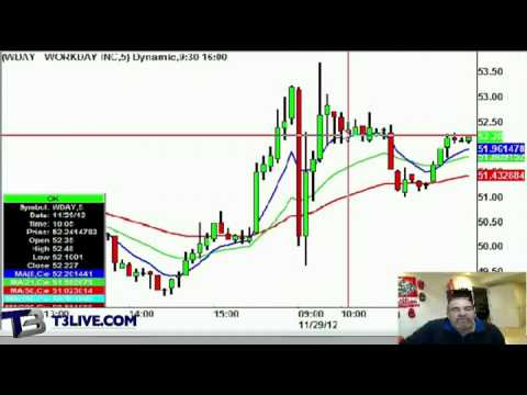 Half-Time Report: PCLN, WDAY, & BLOX