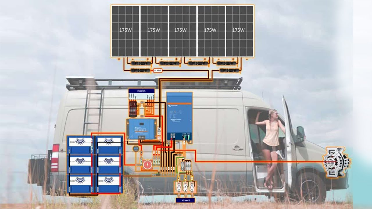 Interactive Solar Wiring Diagram  for Camper Vans, RVs