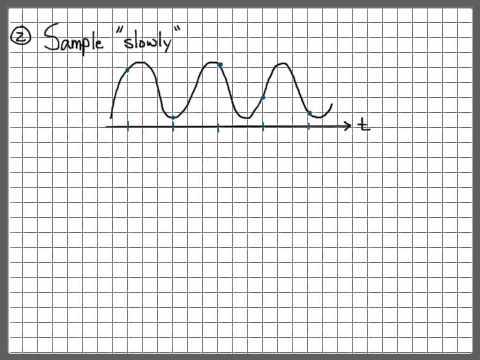 Sampling Signals (2/13) - Intuition