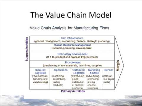 costco value chain case analysis Free essay: for inbound logistics costco performs tasks relating to quality  of  costco wholesale corporation key parameters in supply chain.