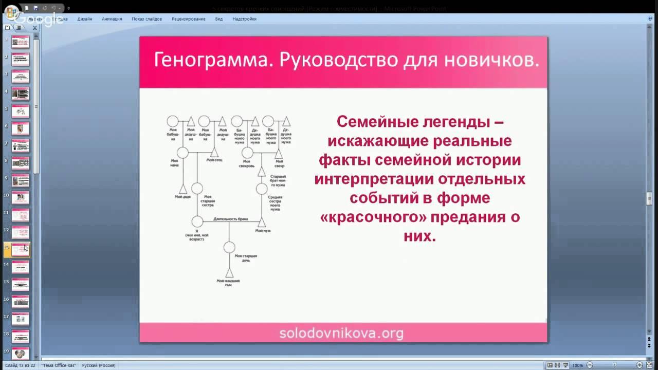 Генограмма. Схема семьи. Семейные мифы. Геносоциограмма ...