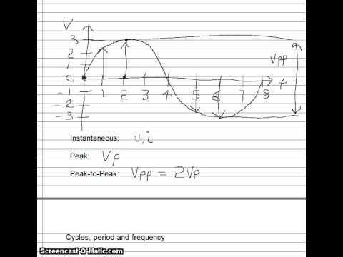 Basic Sinusoidal Waveform