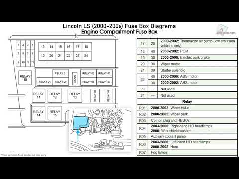 Lincoln LS (2000-2006) Fuse Box Diagrams - YouTubeYouTube