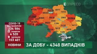 Коронавірус в Украі ні статистика за 6 жовтня
