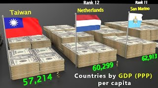 Countries Rank By GDP (PPP) Per Capita