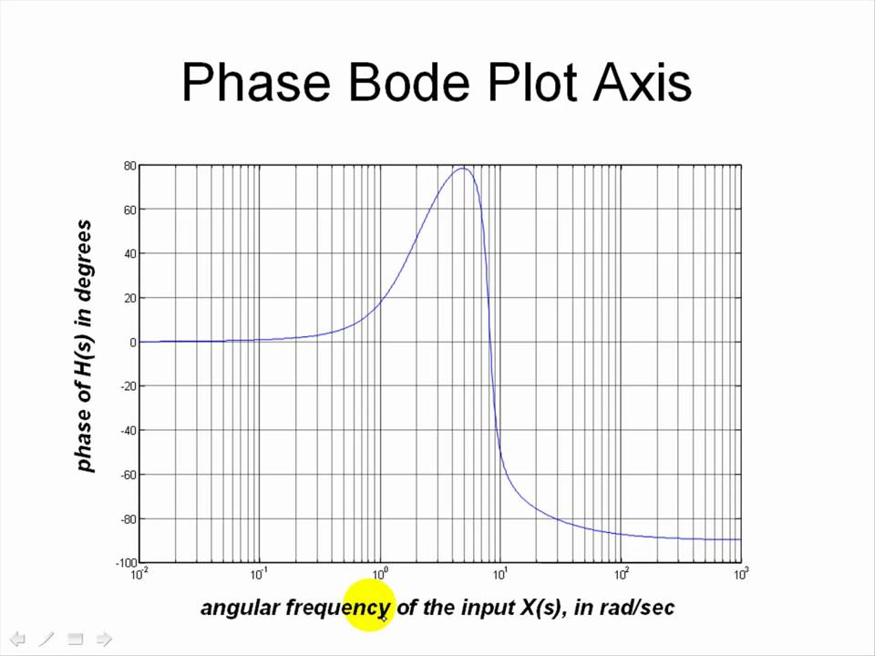 bode plots Bode plot examples overview freq domain asymptotic plots making plot examples bodeplotgui rules table printable several examples of the construction of bode.