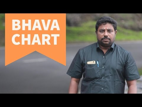 Bhava Chart by DINDIGUL P CHINNARAJ ASTROLOGER INDIA