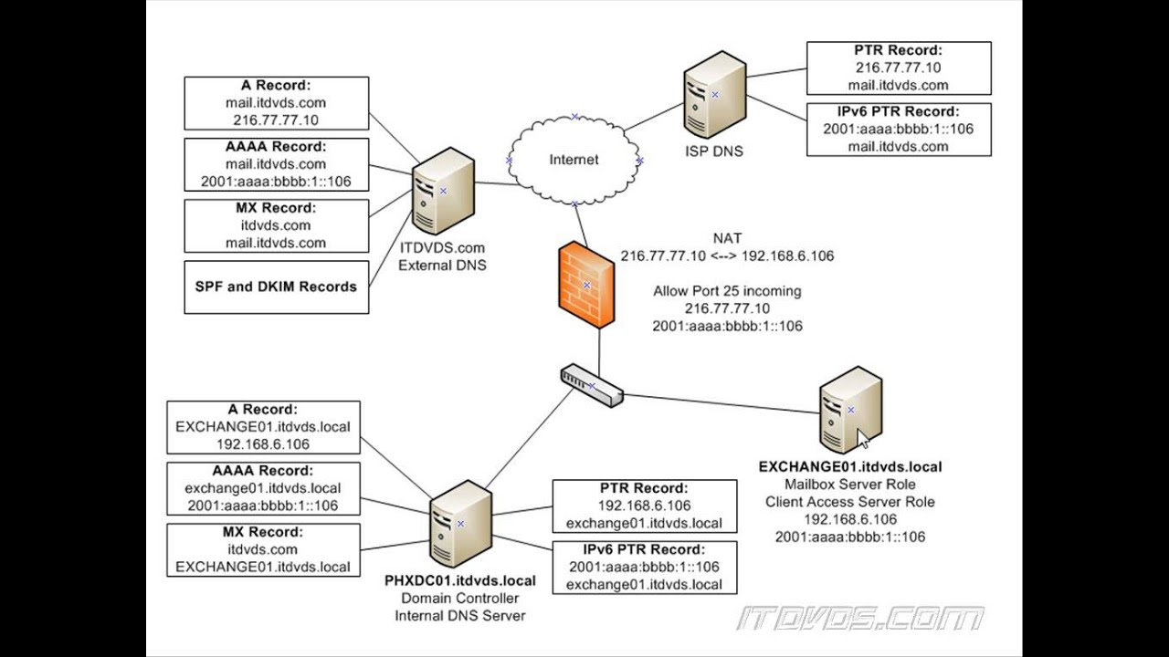exchange mail flow diagram ear label print out 2013 internal and external dns records