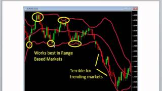 Forex Bollinger Band Strategy