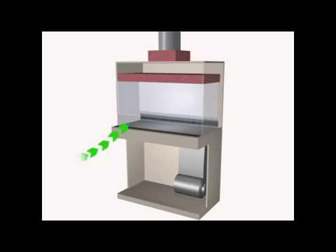 types of iv laminar flow hood