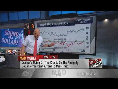 Jim Cramer: Charts Show The U.S. Dollar Index Could Be Bottoming