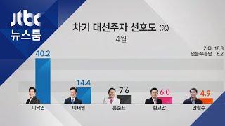 대선주자 1위 이낙연 40.2%…홍준표 7.6%, 황교안 제쳐 / JTBC 뉴스룸