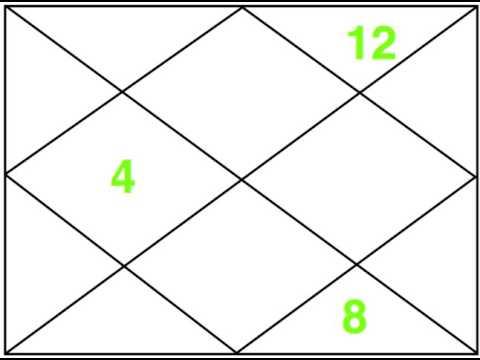 Moksha Trikona (4,8,12) Part 1 - Astrology Basics 10