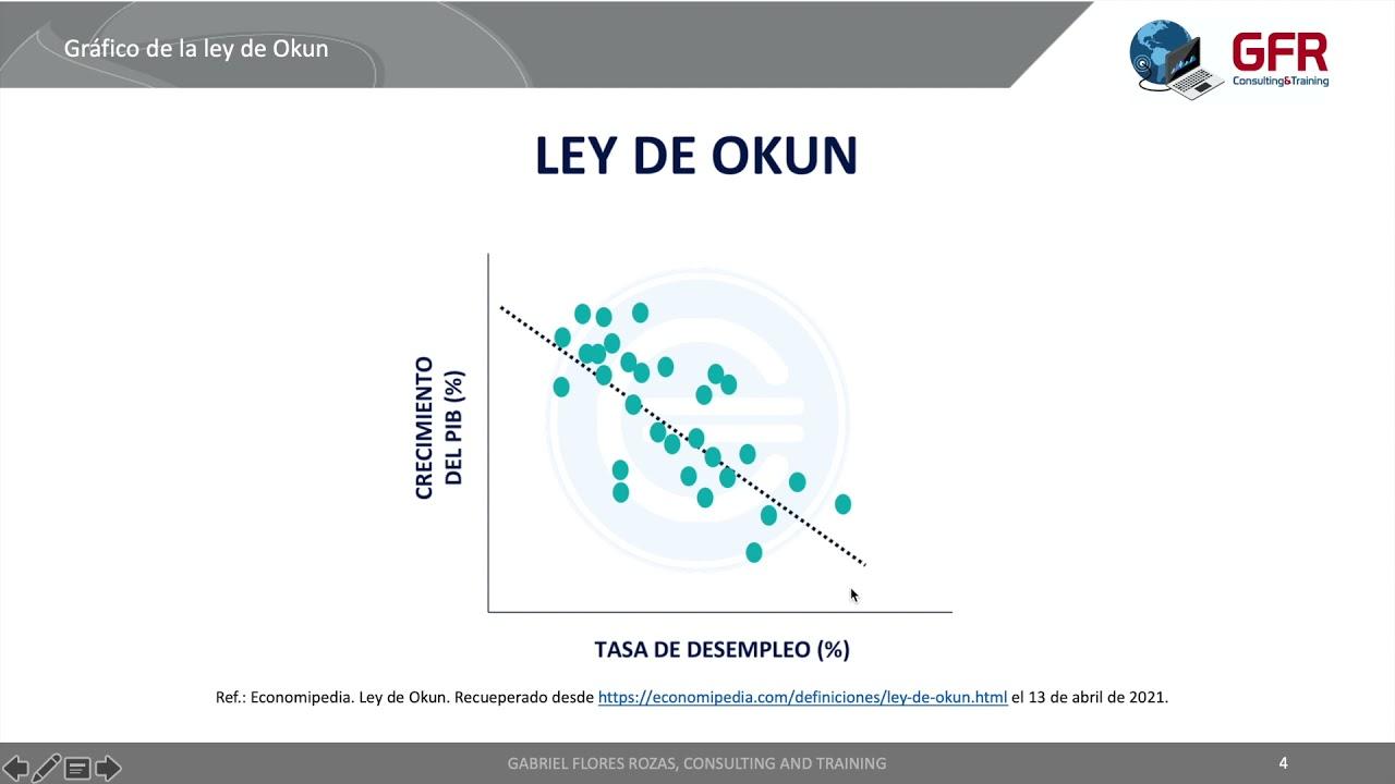 Download Economía: La Ley de Okun