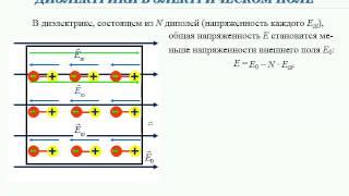 Презентация. 10 класс. III.3-1. Проводники  Диэлектрики