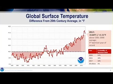 Inside the NOAA Global Temperature Analyses: Deke Arndt (February 2018)