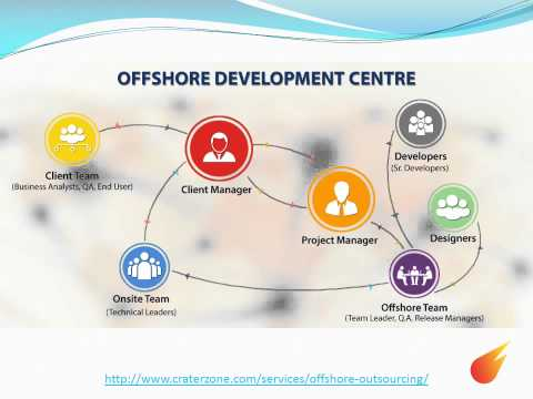 Offshore Outsourcing, Outsourced product Development.