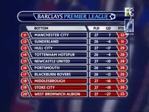 Premier League Ground Capacity Table