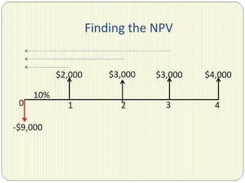 net-present-value-explained-in-five-minutes