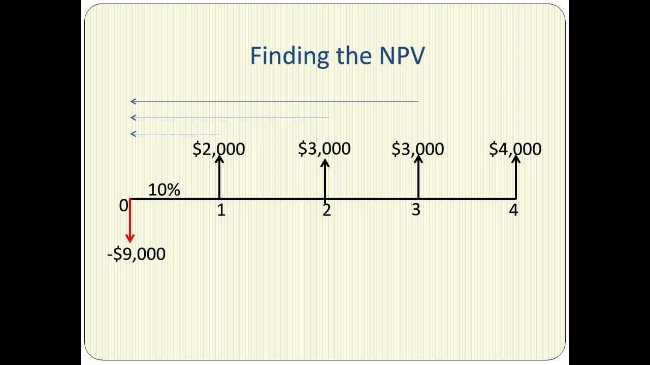 net present value present value index Start studying acc 213 chp 13 learn vocabulary, terms, and more with flashcards - if the net present value of the project is positive - the project profitability index is computed by dividing the net present value of the cash flows from an investment project by the required investment.