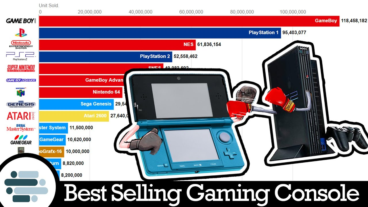 Best Selling Console 2019 Top 15 Best Selling Gaming Console (2000 2019)   YouTube