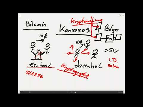 Bitcoin: Hype oder Investition der Zukunft?