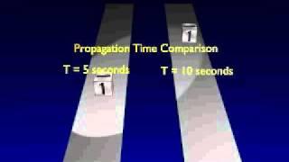 Propagation delay (speed)