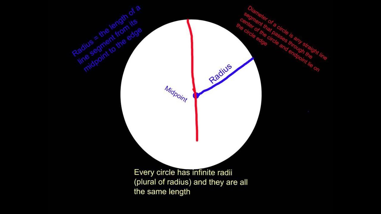 Ns Circles Vocabulary Radius Diameter And Circumference