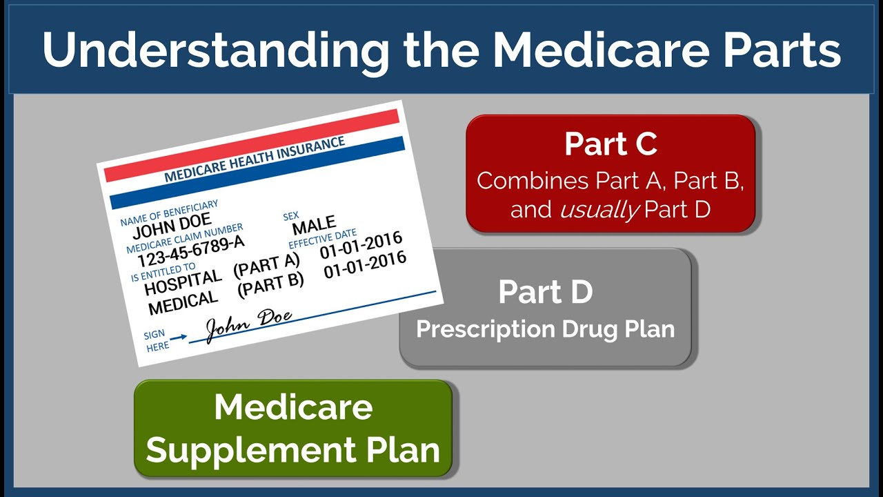 Medicare Part D >> Understanding the Medicare Parts - YouTube