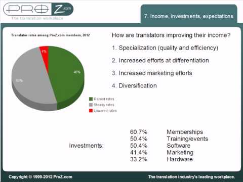 State of the industry: freelance translators in 2012