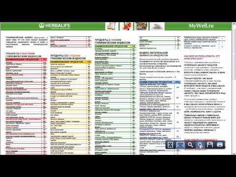 Низкий гликемический индекс продукты