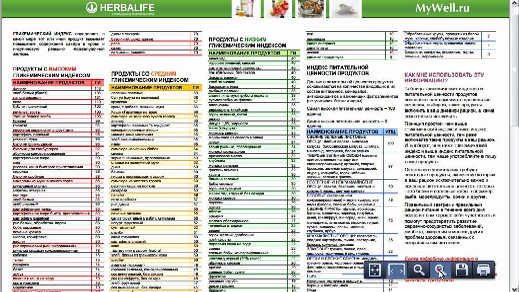 гликемический индекс продуктов как похудеть