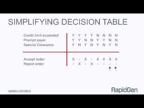 Simplifying Decision Tables