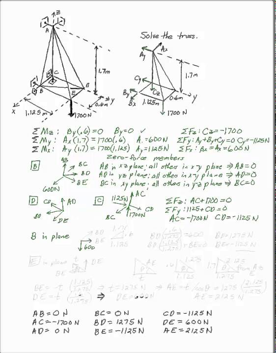 Lecture notes complex and space trusses.