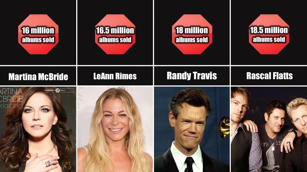 Comparison - Best Selling COUNTRY Music Artists