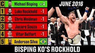 UFC Middleweight Rankings - A Complete History thumbnail