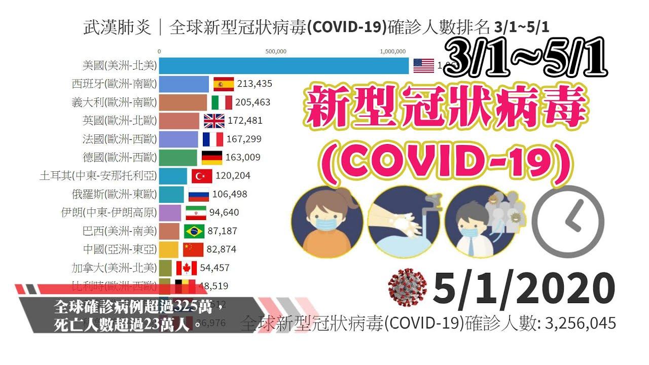 武漢肺炎 全球新型冠狀病毒(COVID-19)確診人數排名(前15) 3/1 ~ 5/1 - YouTube