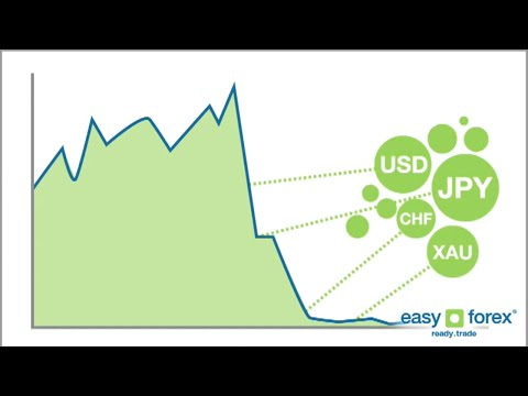 easyMarkets - How to spot good trading opportunities