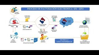 Sistema Factura Electrónica SIFO Portable USB 2018