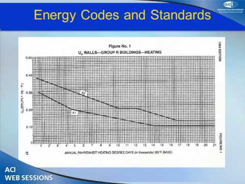 Building Code Treatment of Thermal Mass in Energy Modeling