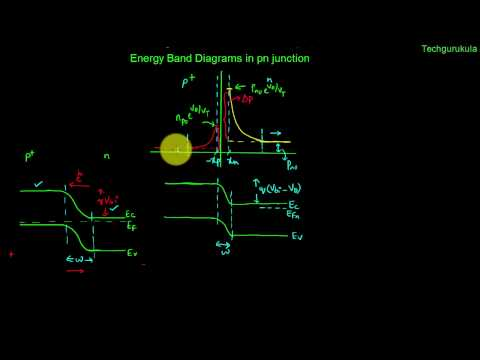 Electronic Devices: Energy band diagrams in pn junction (with fermi levels)