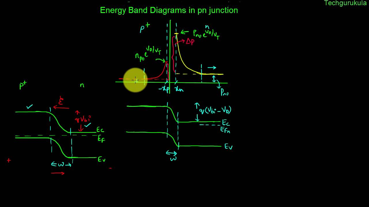 medium resolution of gate electronic devices energy band diagrams in pn junction with fermi levels youtube