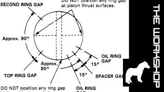 Piston ring gap orientation