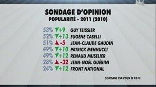 Teissier personnalité politique préférée des marseillais?