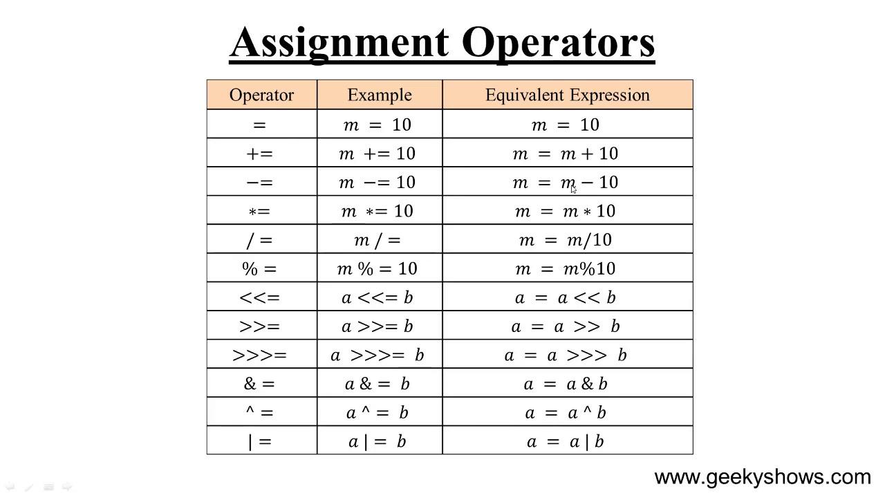 Assignment Operators In JavaScript (Hindi)