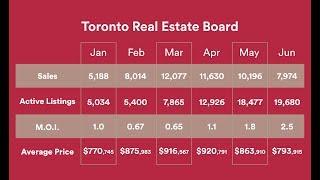 Toronto Real Estate Market   June 2017 Report