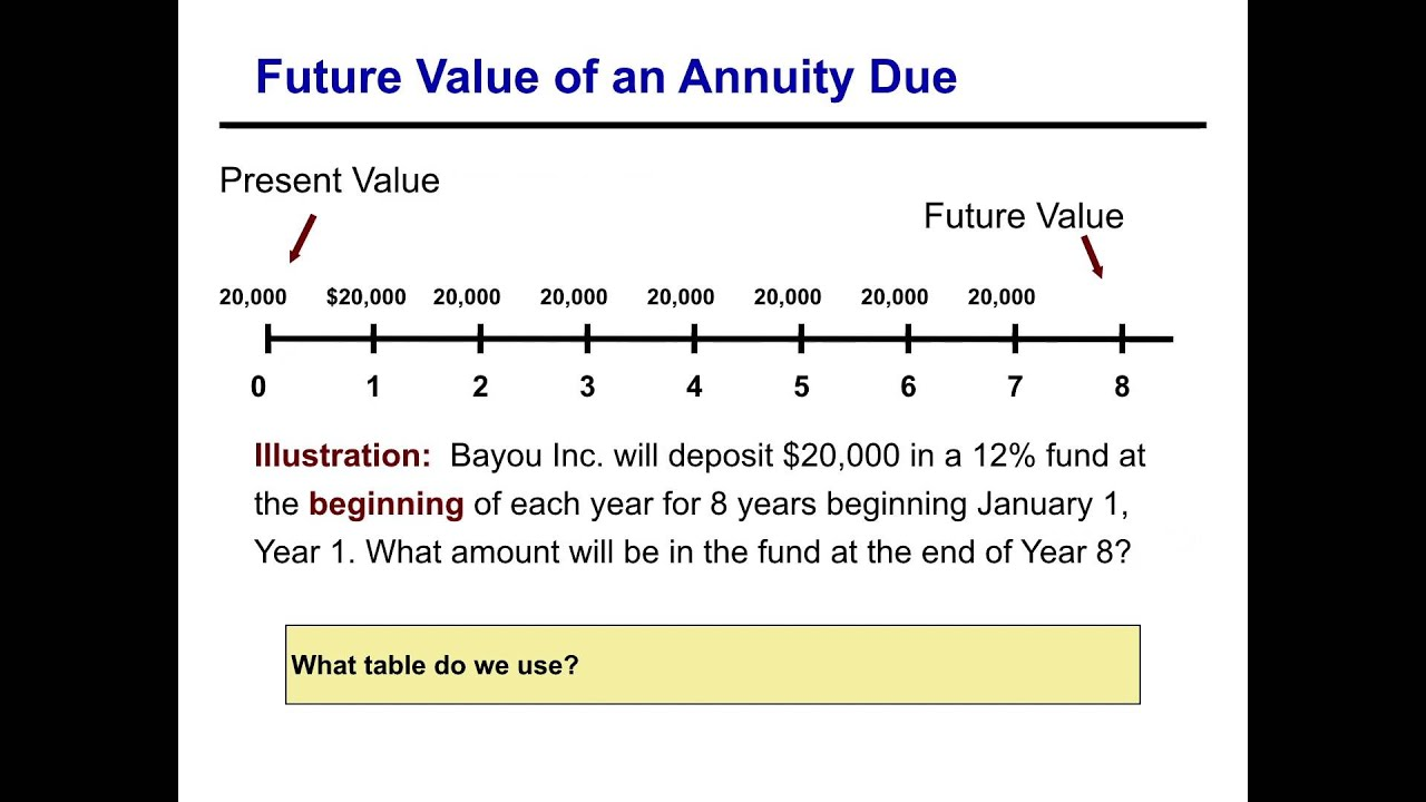 Future Value Of An Annuity Due Youtube