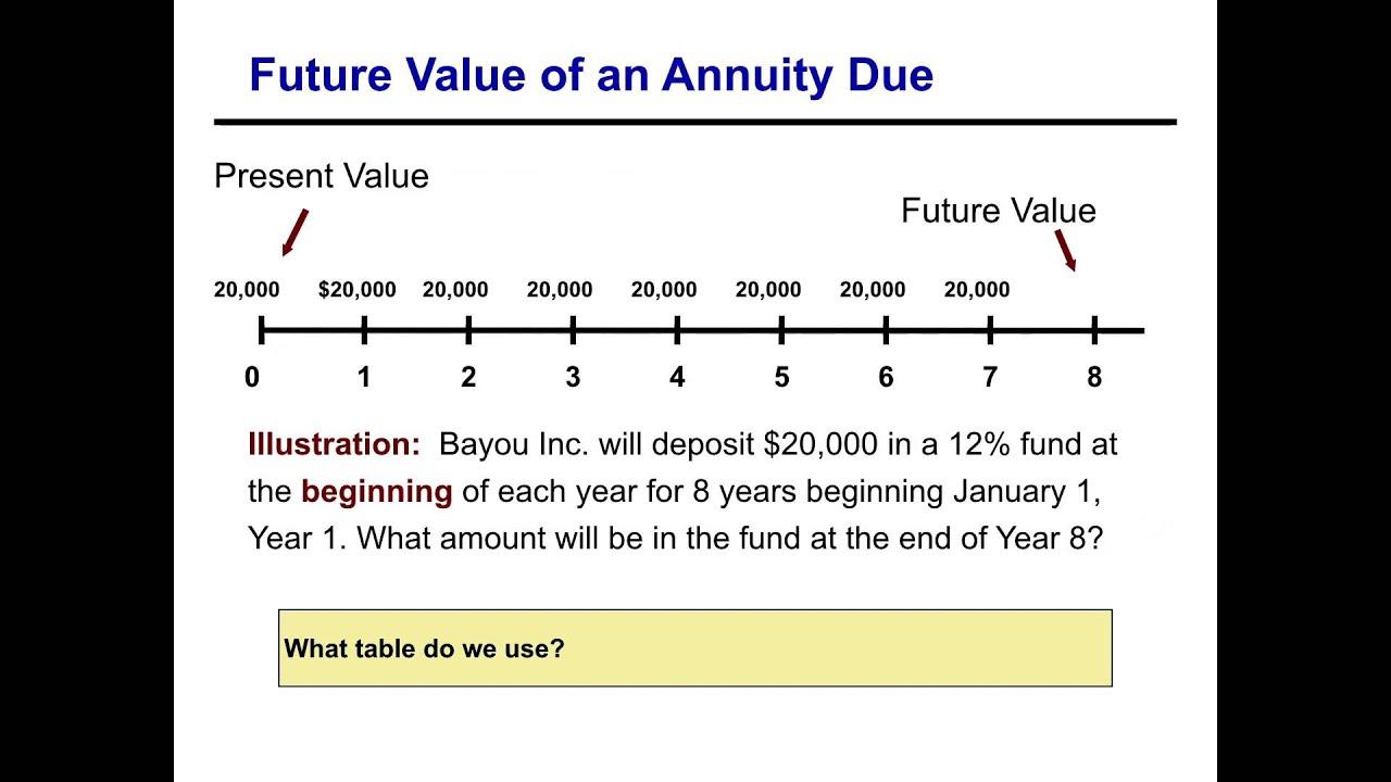 future value annuity formula