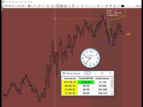 One and done in 1 minute trading Russell2000 RTY Emini Futures