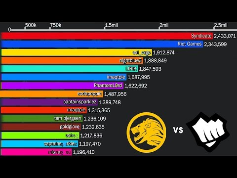 Top 15 Most Followed Twitch Channels (2014-2019)